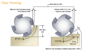High Efficiency Milling - Chip Thinning