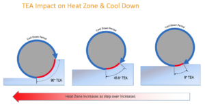 High Efficiency Milling - Heat Zone