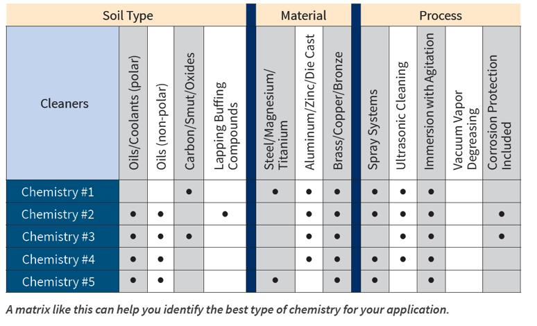 Kyzen Chemistry Best Parts Cleaning Application Matrix